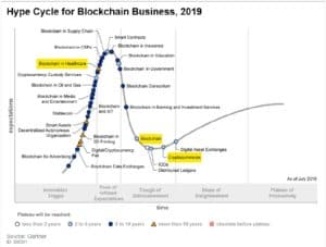 blockchain in healthcare gartner hype circle