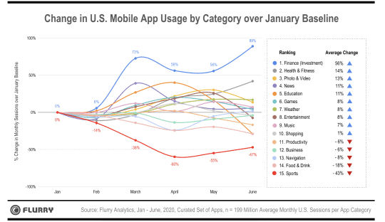 change in US mobile app usage by category