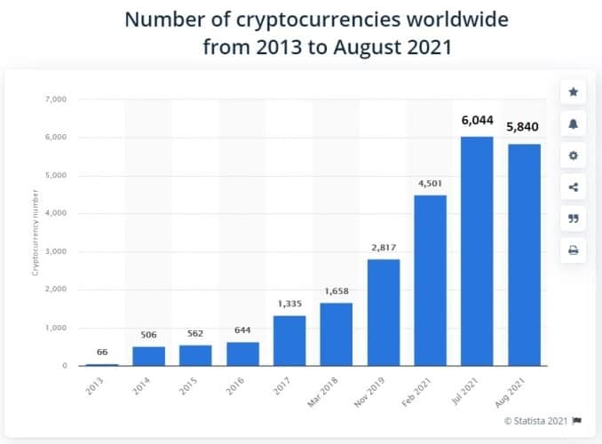 number of crypto tokens on the market
